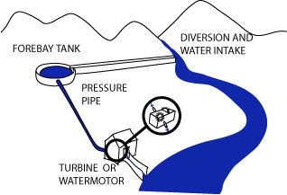 Image:Watermotor01.png