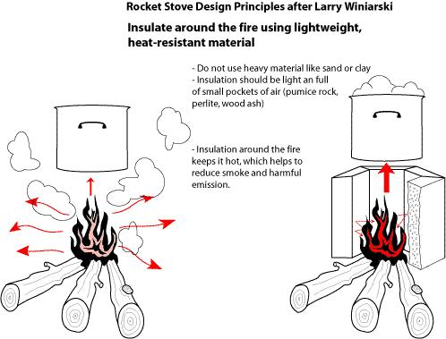 How To Build A Winiarski Rocket Stove Howtopedia English